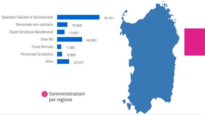 Sardegna dati Vaccinazioni Covid